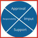 Responsibility chart thumb