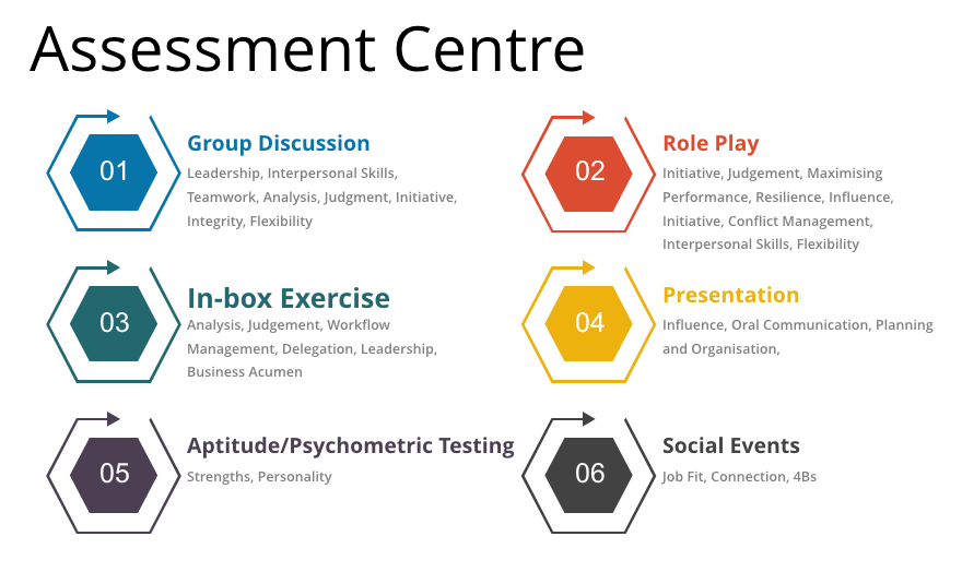 Assessment Centres can cut through the lies