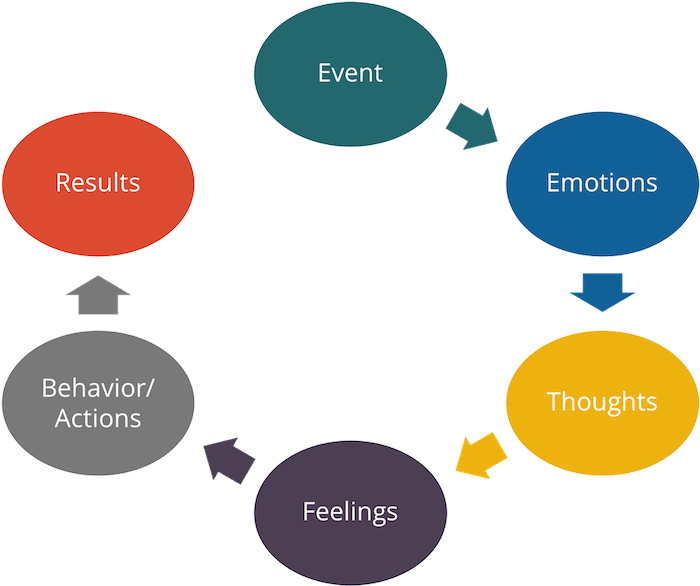 Event emotions results model