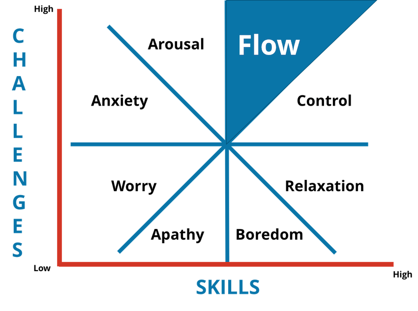 how to improve employee performance by using Flow