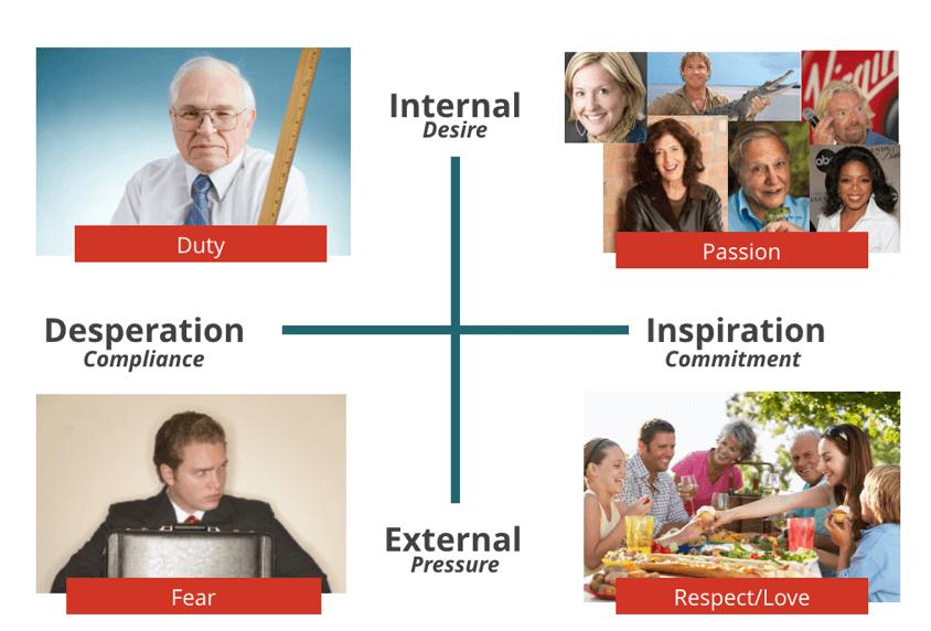 Internal-External Inspiration-Desperation