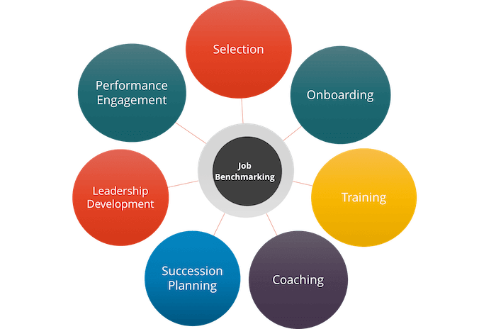 Benchmarking is the foundation of the employee journey