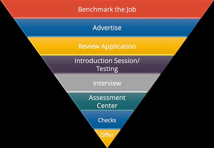 Employee Selection Process