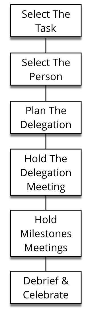 steps-in-delegation.png