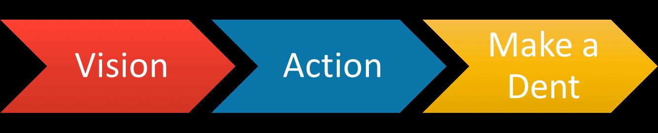 Vision, Action, Make a Dent